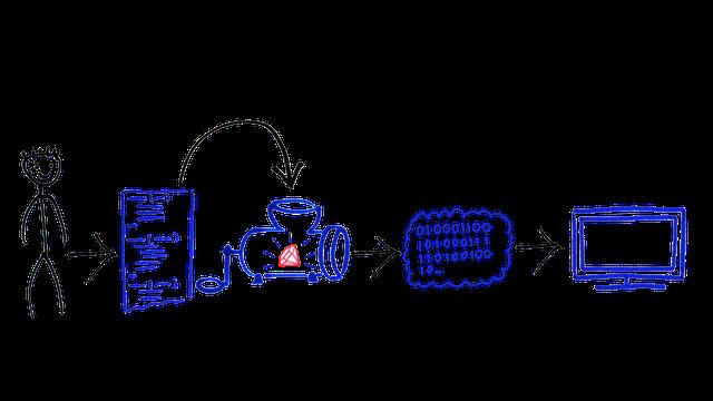 Структура процесса программирования