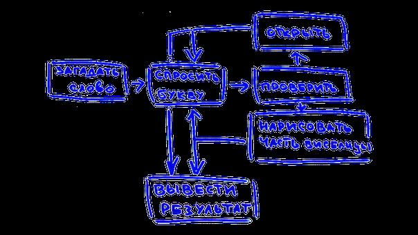 Блок-схема программы «Виселица»