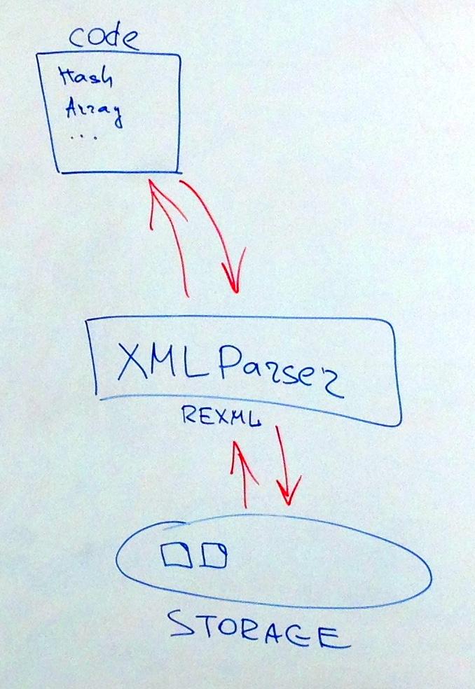 Запись XML-файла также использует XML-парсер
