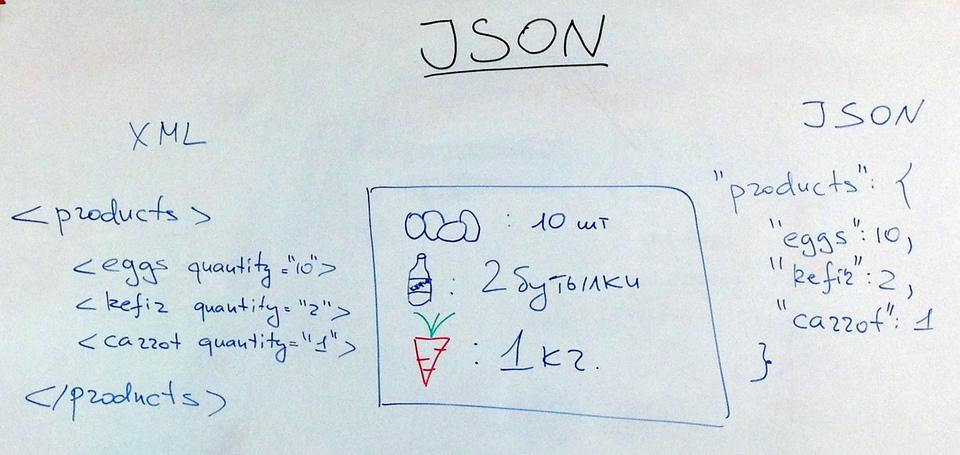Сравнение XML и JSON-структур