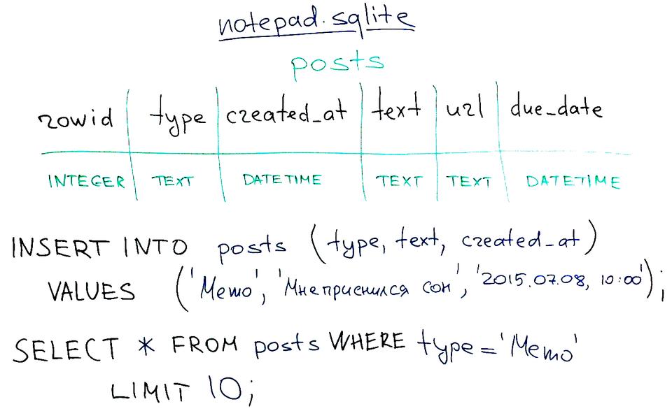 Структура таблицы для нашего блокнота и примеры запросов