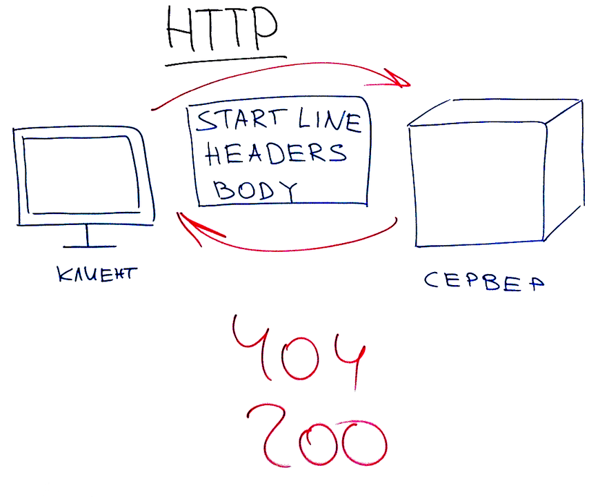 Устройство протокола HTTP