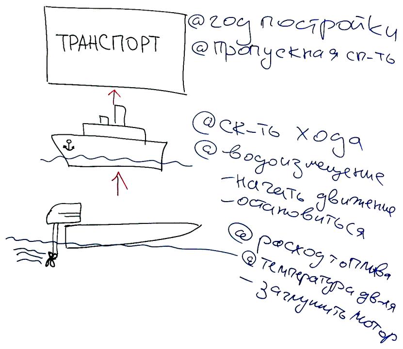 Транспортом — Кораблём — Моторной лодкой