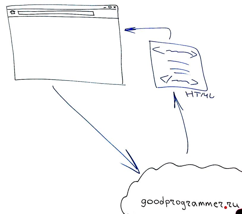 HTML-это тоже XML, только особенный